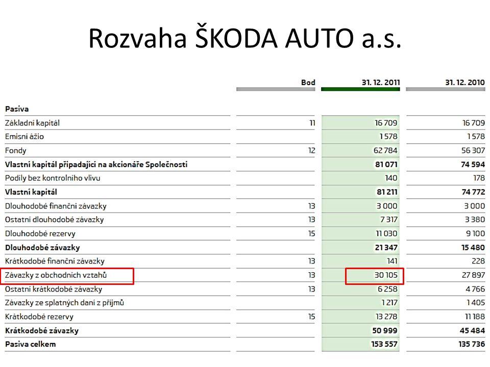 Rozvaha ŠKODA AUTO a.s.