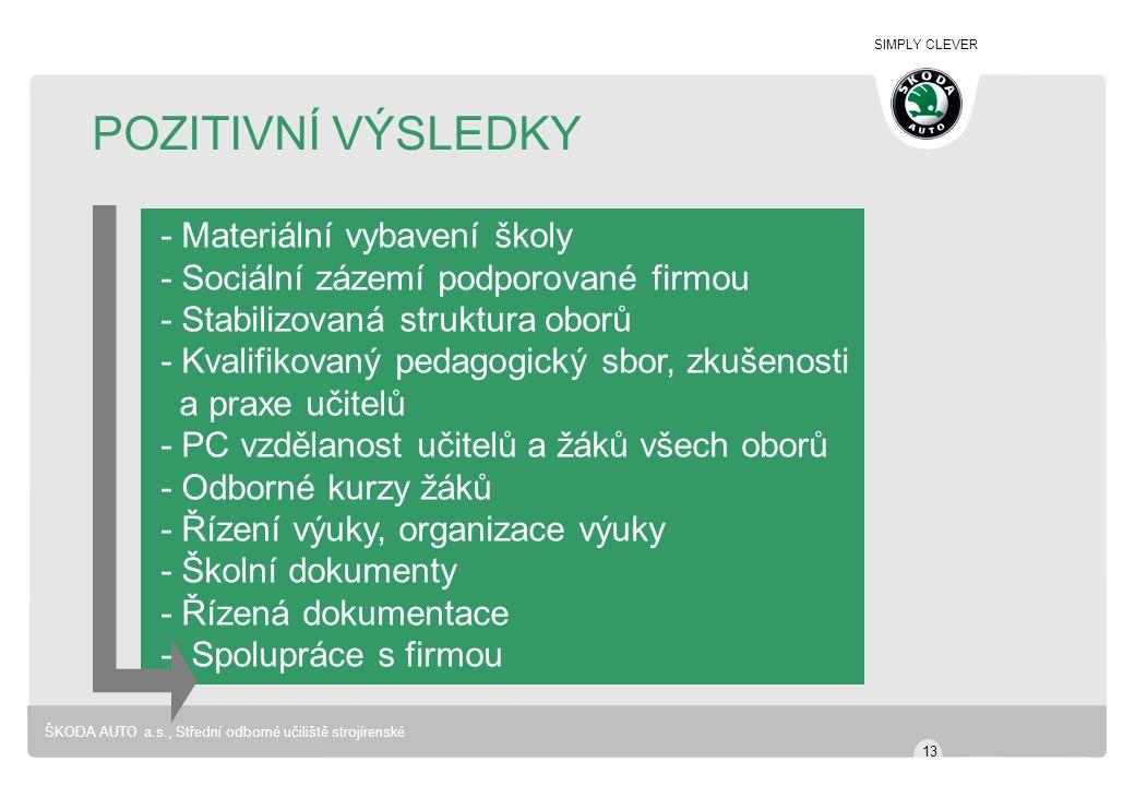 SIMPLY CLEVER ŠKODA AUTO a.s., Střední odborné učiliště strojírenské POZITIVNÍ VÝSLEDKY - Materiální vybavení školy - Sociální zázemí podporované firm