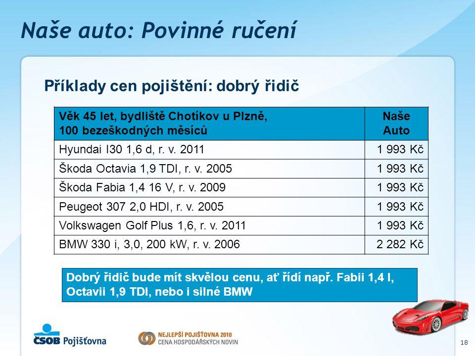 18 Naše auto: Povinné ručení Příklady cen pojištění: dobrý řidič Věk 45 let, bydliště Chotíkov u Plzně, 100 bezeškodných měsíců Naše Auto Hyundai I30 1,6 d, r.