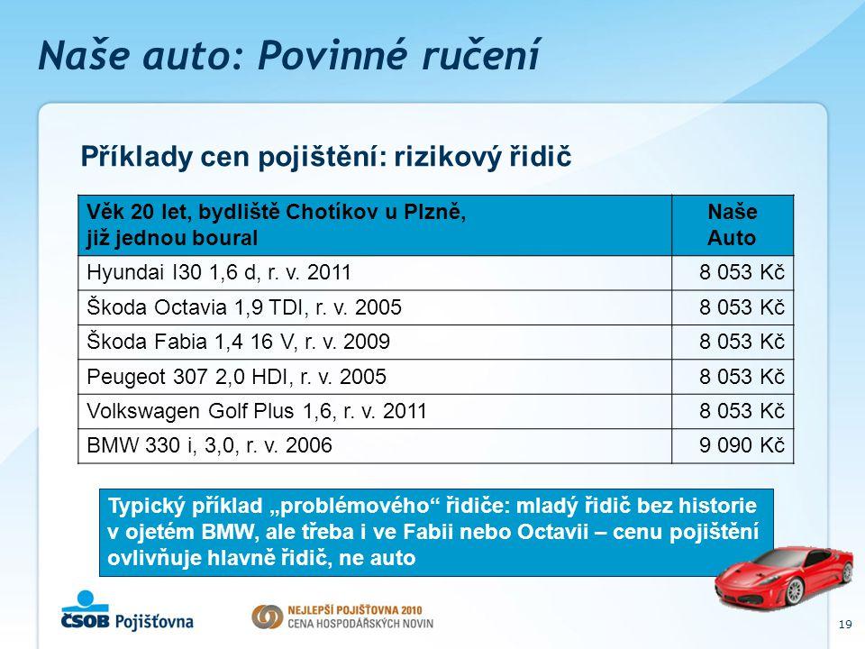 19 Naše auto: Povinné ručení Příklady cen pojištění: rizikový řidič Věk 20 let, bydliště Chotíkov u Plzně, již jednou boural Naše Auto Hyundai I30 1,6 d, r.