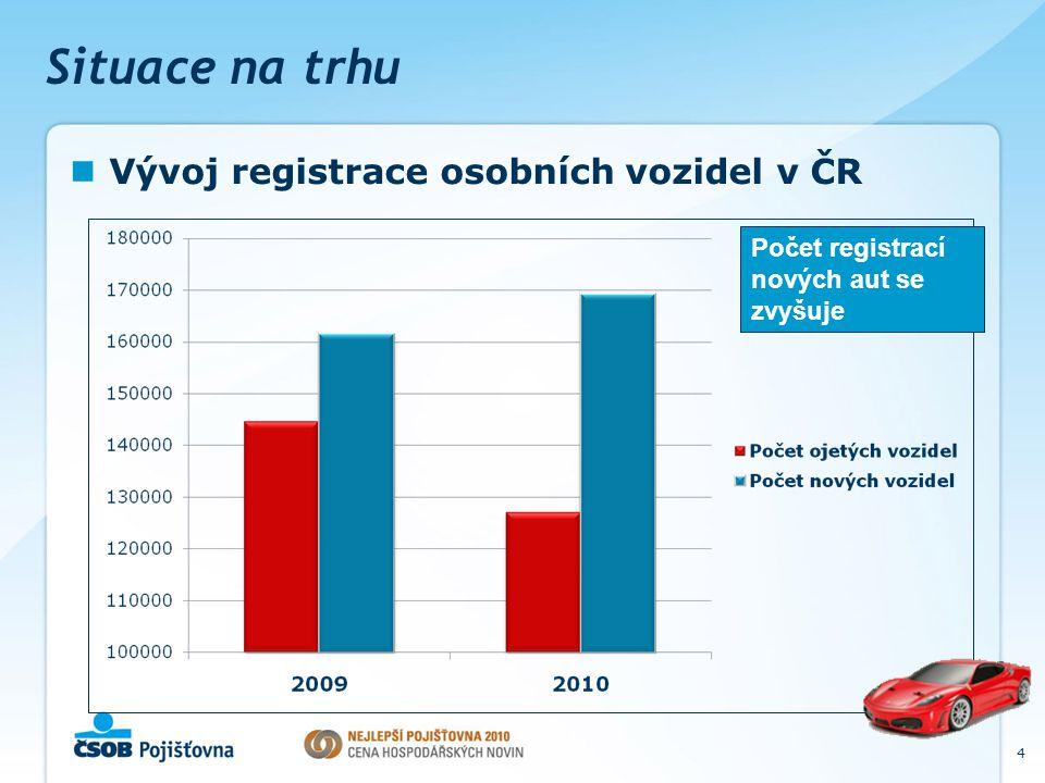 Situace na trhu Poměr registrovaných vozů podle kategorie 5 Střední a vyšší třída Malé a nižší třída Roste zastoupení vozů střední a vyšší třídy