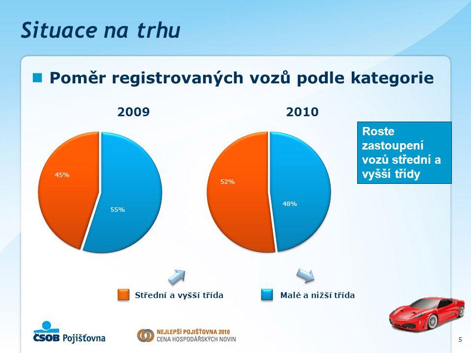 Situace na trhu Příklad: Prodej nových vozů Škoda 6