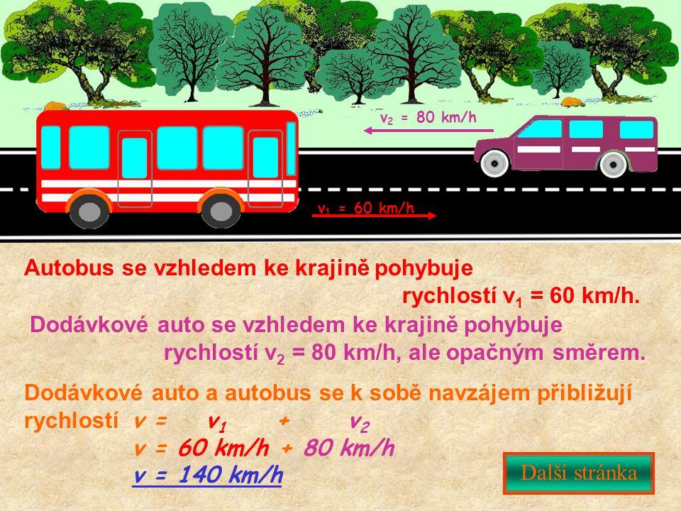 v 1 = 60 km/h v 2 = 80 km/h Autobus se vzhledem ke krajině pohybuje rychlostí v 1 = 60 km/h. Dodávkové auto se vzhledem ke krajině pohybuje rychlostí