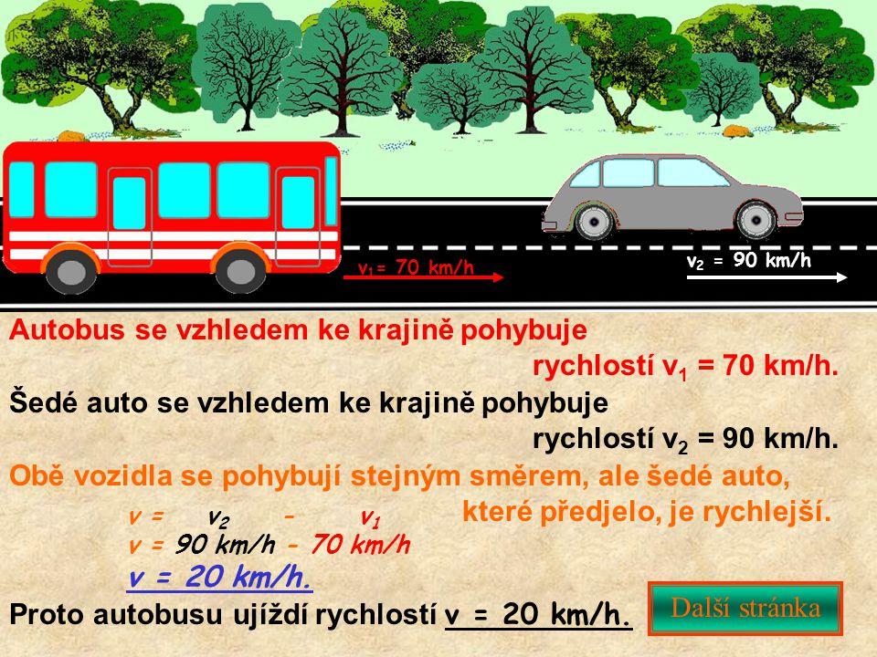 v 1 = 70 km/h v 2 = 90 km/h Šedé auto se vzhledem ke krajině pohybuje rychlostí v 2 = 90 km/h. Autobus se vzhledem ke krajině pohybuje rychlostí v 1 =