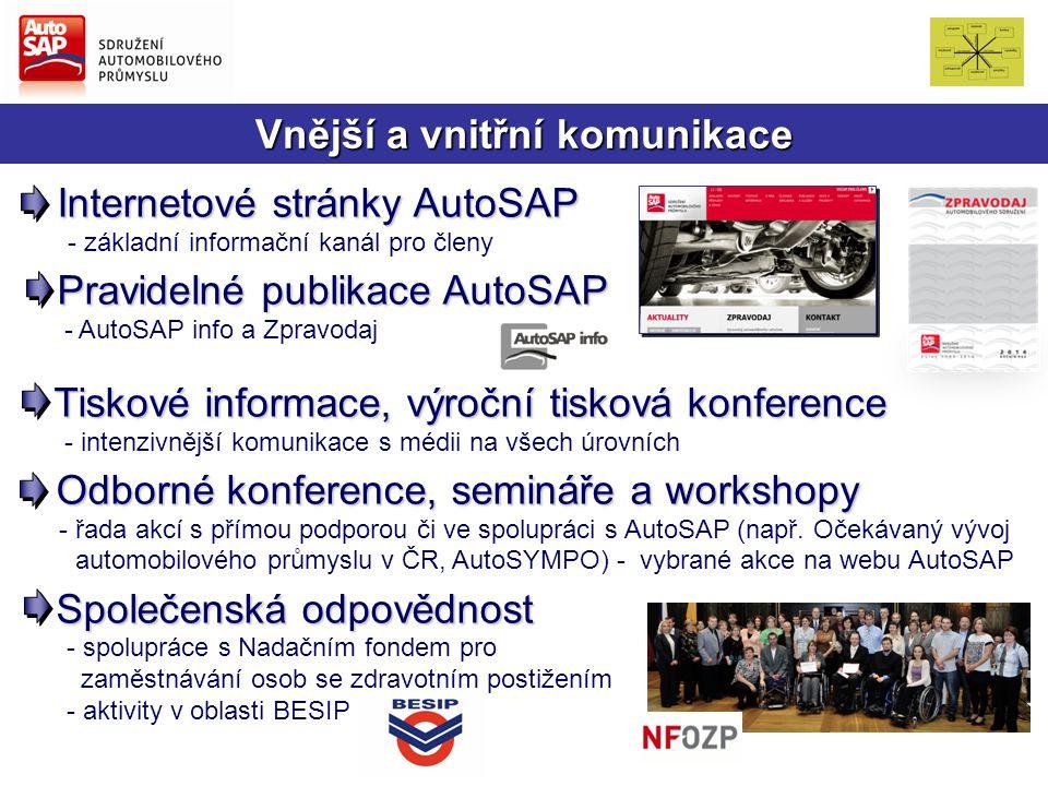 Vnější a vnitřní komunikace Internetové stránky AutoSAP Internetové stránky AutoSAP - základní informační kanál pro členy Pravidelné publikace AutoSAP Pravidelné publikace AutoSAP - AutoSAP info a Zpravodaj Tiskové informace, výroční tisková konference - intenzivnější komunikace s médii na všech úrovních Odborné konference, semináře a workshopy Odborné konference, semináře a workshopy - řada akcí s přímou podporou či ve spolupráci s AutoSAP (např.