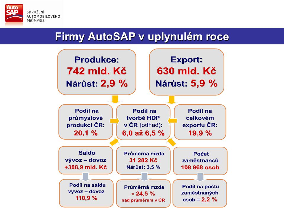 Opletalova 55, 110 00 PRAHA 1 E-mail: sap sip @autosap.cz Tel.: +420 221 602 98 2   Fax: +420 224 239 690 http://www.autosap.cz Děkuji Vám za pozornost.