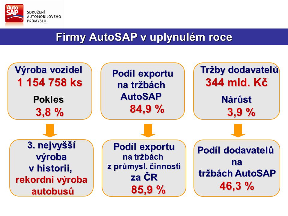 Podíl dodavatelů na tržbách AutoSAP 46,3 % Výroba vozidel 1 154 758 ks Pokles 3,8 % Podíl exportu na tržbách AutoSAP 84,9 % 84,9 % 3.