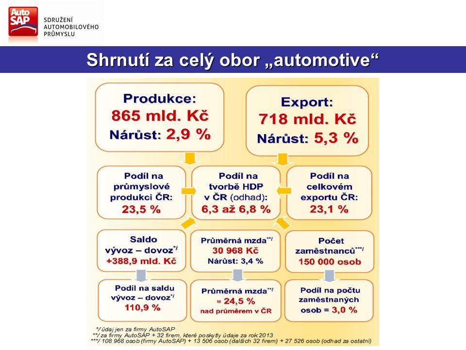 """Podíly na tržbách """"automotive ČR Porovnání podílu """"automotive na počtu zaměstnanců v průmyslových činnostech a podílu na průmyslové produkci ČR (za rok 2013)"""