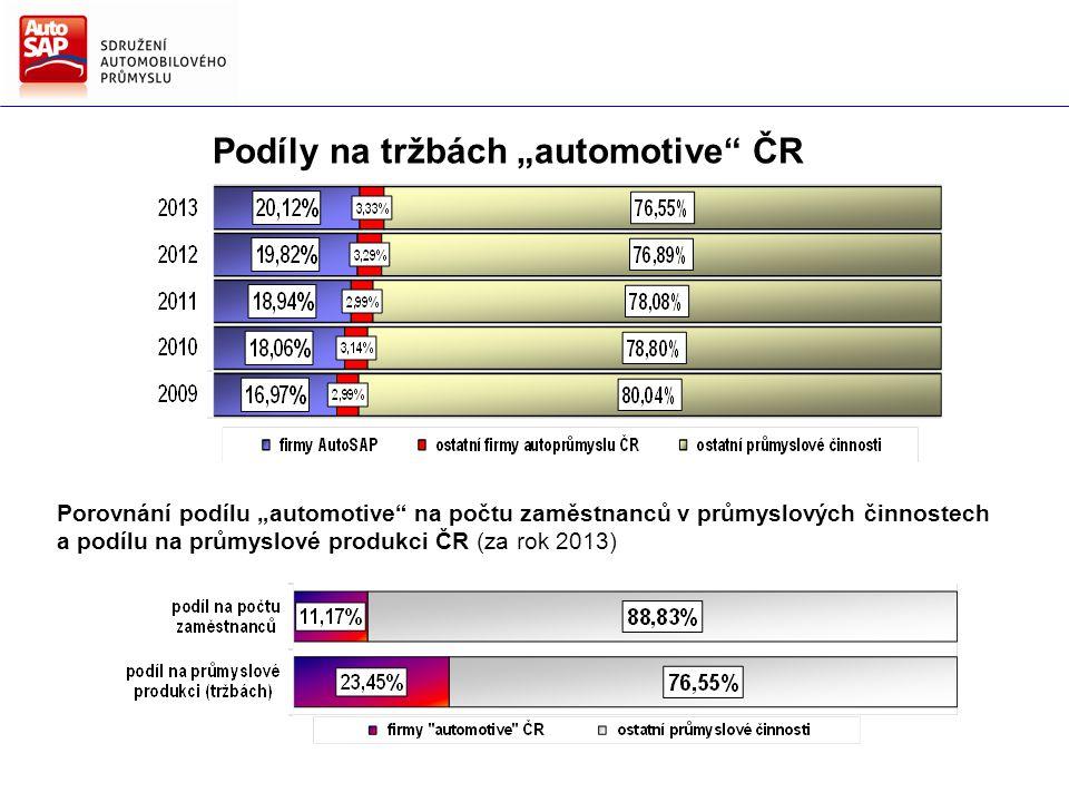 NAŠE VIZE: Česká republika, nejlepší místo pro automobilový průmysl.