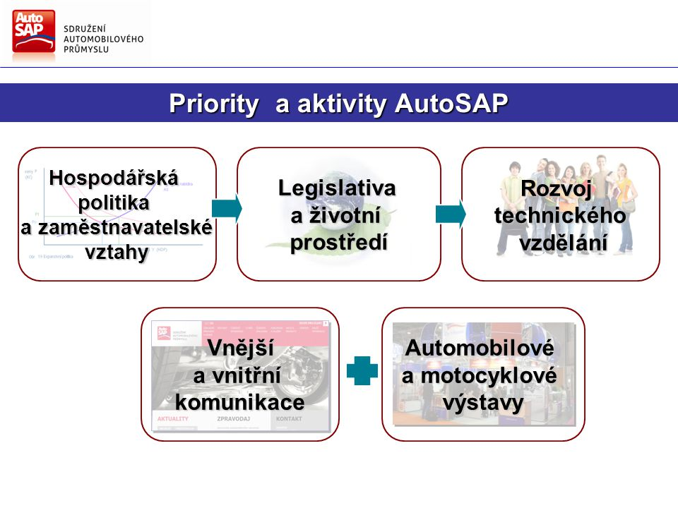 Rozvojtechnického vzdělání vzděláníLegislativa a životní prostředí Vnější Vnější a vnitřní komunikace Hospodářskápolitika a zaměstnavatelské a zaměstnavatelskévztahy Priority a aktivity AutoSAP Automobilové a motocyklové výstavy