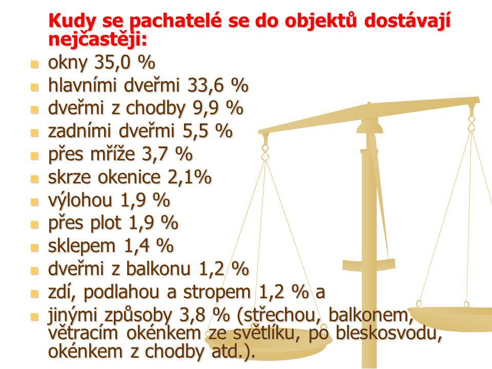 Kudy se pachatelé se do objektů dostávají nejčastěji: okny 35,0 % okny 35,0 % hlavními dveřmi 33,6 % hlavními dveřmi 33,6 % dveřmi z chodby 9,9 % dveřmi z chodby 9,9 % zadními dveřmi 5,5 % zadními dveřmi 5,5 % přes mříže 3,7 % přes mříže 3,7 % skrze okenice 2,1% skrze okenice 2,1% výlohou 1,9 % výlohou 1,9 % přes plot 1,9 % přes plot 1,9 % sklepem 1,4 % sklepem 1,4 % dveřmi z balkonu 1,2 % dveřmi z balkonu 1,2 % zdí, podlahou a stropem 1,2 % a zdí, podlahou a stropem 1,2 % a jinými způsoby 3,8 % (střechou, balkonem, větracím okénkem ze světlíku, po bleskosvodu, okénkem z chodby atd.).