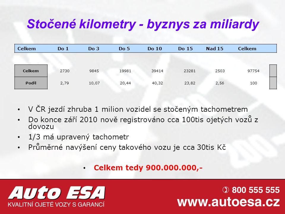 Stočené kilometry - byznys za miliardy V ČR jezdí zhruba 1 milion vozidel se stočeným tachometrem Do konce září 2010 nově registrováno cca 100tis ojet