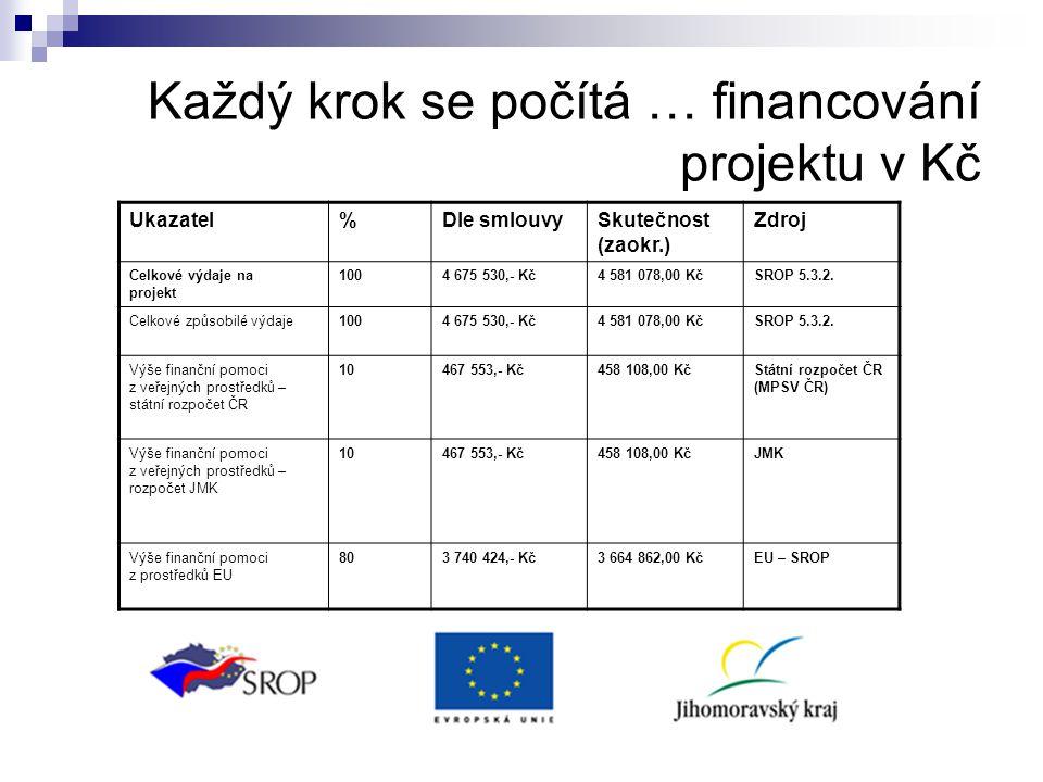 Každý krok se počítá … financování projektu v Kč Ukazatel%Dle smlouvySkutečnost (zaokr.) Zdroj Celkové výdaje na projekt 1004 675 530,- Kč4 581 078,00