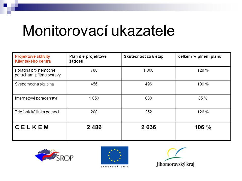 Monitorovací ukazatele Projektové aktivity Klientského centra Plán dle projektové žádosti Skutečnost za 5 etapcelkem % plnění plánu Poradna pro nemocn