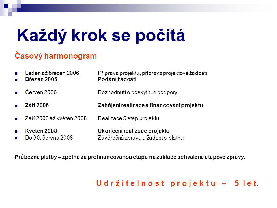 Každý krok se počítá Časový harmonogram Leden až březen 2006Příprava projektu, příprava projektové žádosti Březen 2006Podání žádosti Červen 2006Rozhod
