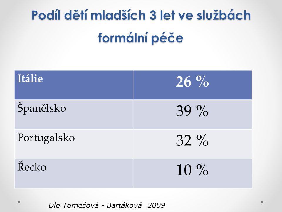 Podíl dětí mladších 3 let ve službách formální péče Itálie 26 % Španělsko 39 % Portugalsko 32 % Řecko 10 % Dle Tomešová - Bartáková 2009
