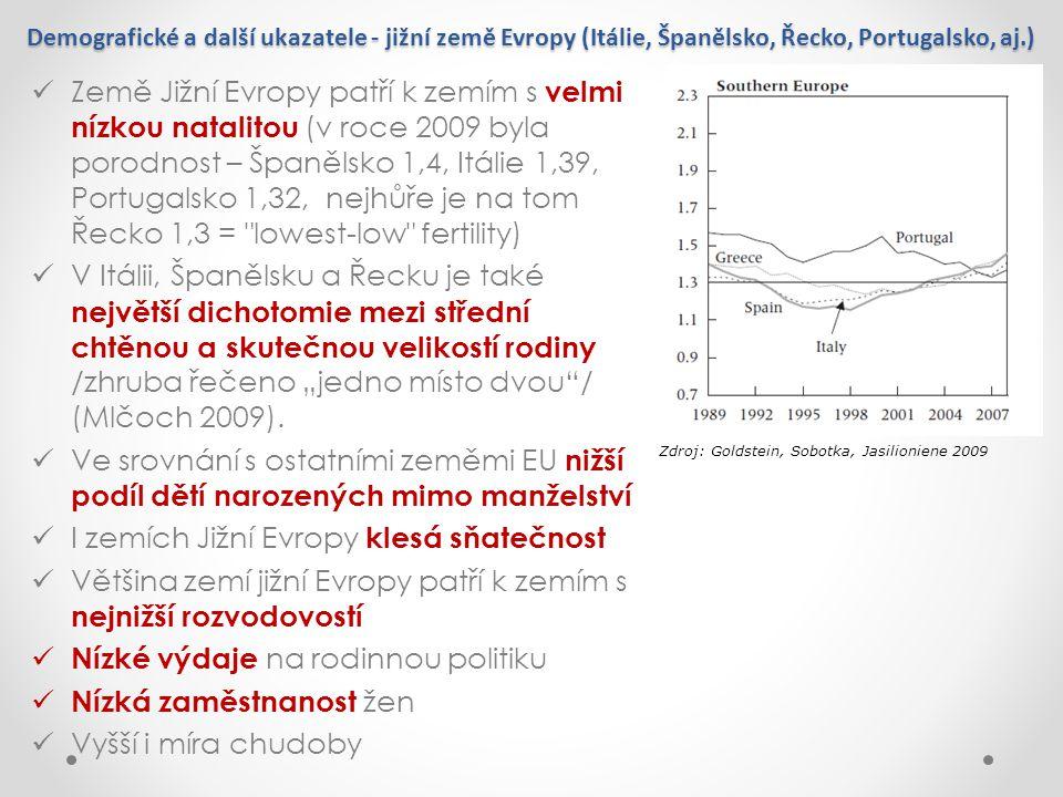 Demografické a další ukazatele - jižní země Evropy (Itálie, Španělsko, Řecko, Portugalsko, aj.) Země Jižní Evropy patří k zemím s velmi nízkou natalit