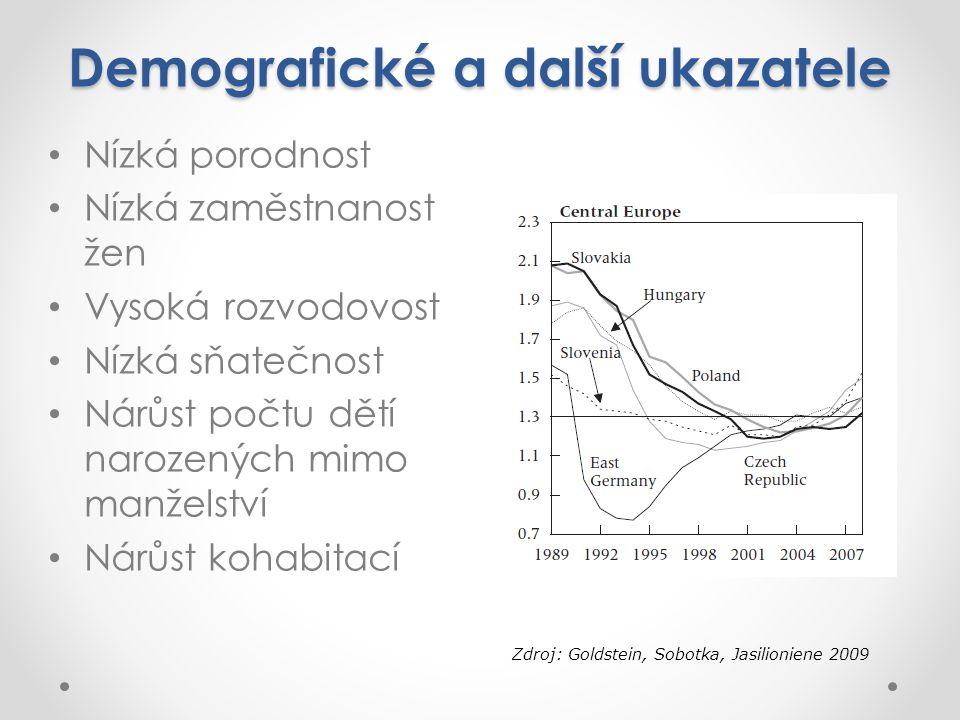 Demografické a další ukazatele Nízká porodnost Nízká zaměstnanost žen Vysoká rozvodovost Nízká sňatečnost Nárůst počtu dětí narozených mimo manželství