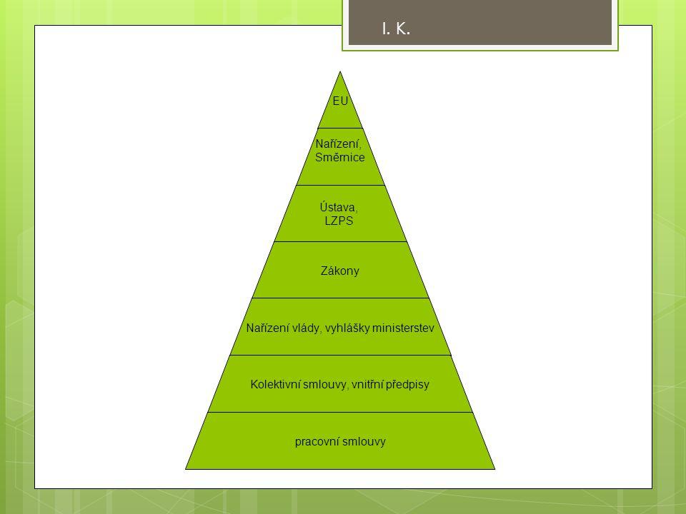 EU Nařízení, Směrnice Ústava, LZPS Zákony Nařízení vlády, vyhlášky ministerstev Kolektivní smlouvy, vnitřní předpisy pracovní smlouvy I. K.