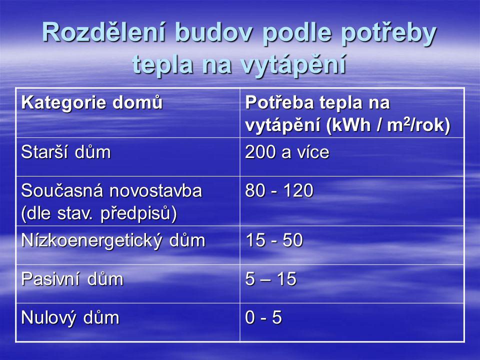Rozdělení budov podle potřeby tepla na vytápění Kategorie domů Potřeba tepla na vytápění (kWh / m 2 /rok) Starší dům 200 a více Současná novostavba (d
