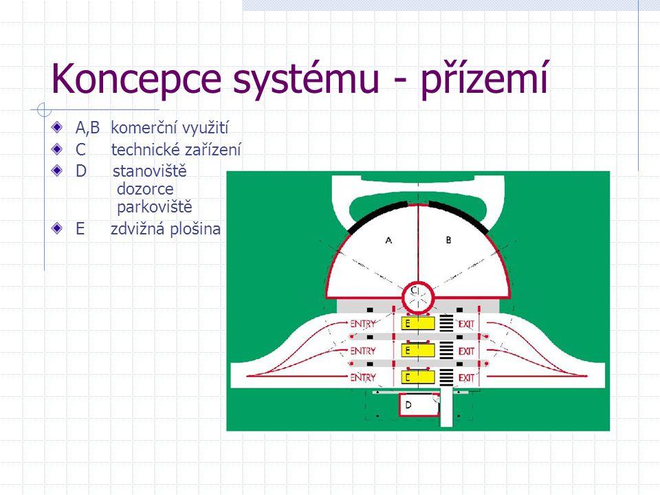 Koncepce systému - přízemí A,B komerční využití C technické zařízení D stanoviště dozorce parkoviště E zdvižná plošina