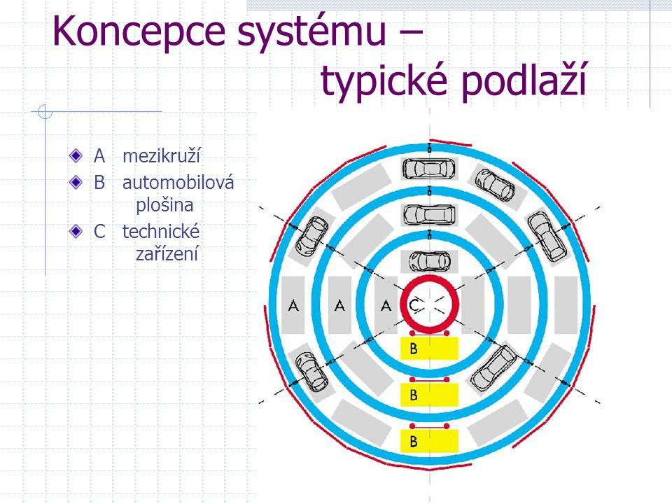 Koncepce systému – typické podlaží A mezikruží B automobilová plošina C technické zařízení