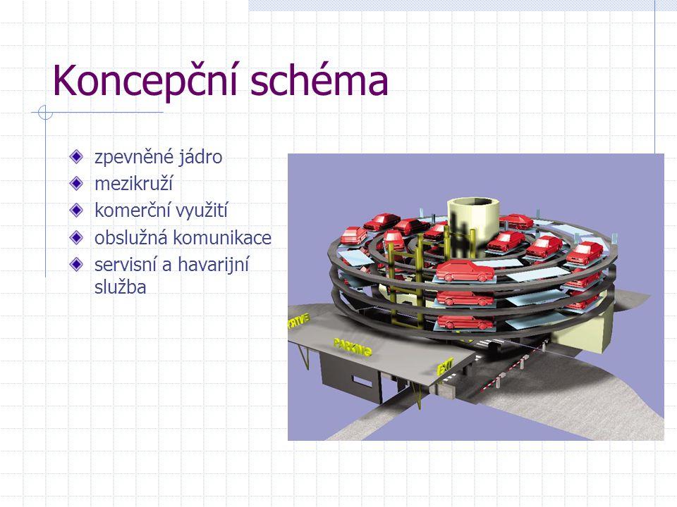 Koncepční schéma zpevněné jádro mezikruží komerční využití obslužná komunikace servisní a havarijní služba