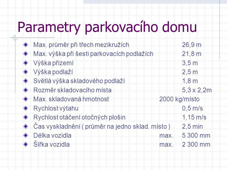 Parametry parkovacího domu Max. průměr při třech mezikružích26,9 m Max. výška při šesti parkovacích podlažích21,8 m Výška přízemí3,5 m Výška podlaží2,