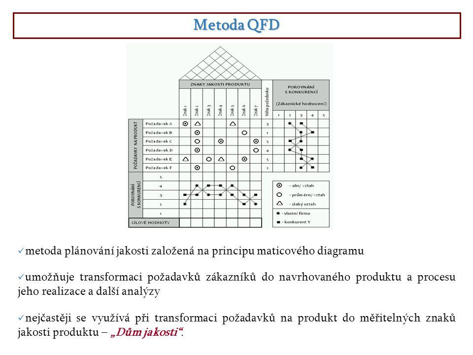 """Metoda QFD metoda plánování jakosti založená na principu maticového diagramu umožňuje transformaci požadavků zákazníků do navrhovaného produktu a procesu jeho realizace a další analýzy nejčastěji se využívá při transformaci požadavků na produkt do měřitelných znaků jakosti produktu – """"Dům jakosti ."""