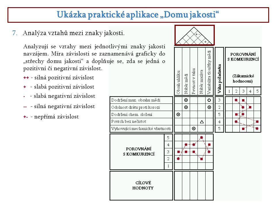 """Ukázka praktické aplikace """"Domu jakosti"""" 7.Analýza vztahů mezi znaky jakosti. Analyzují se vztahy mezi jednotlivými znaky jakosti navzájem. Míra závis"""