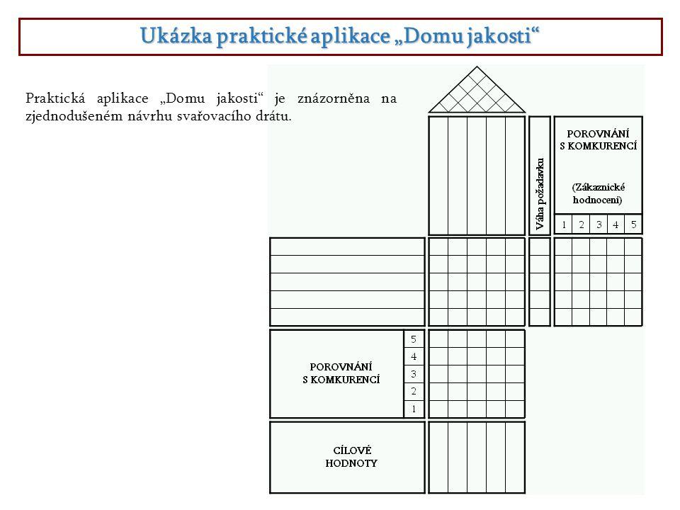 """Ukázka praktické aplikace """"Domu jakosti"""" Praktická aplikace """"Domu jakosti"""" je znázorněna na zjednodušeném návrhu svařovacího drátu."""