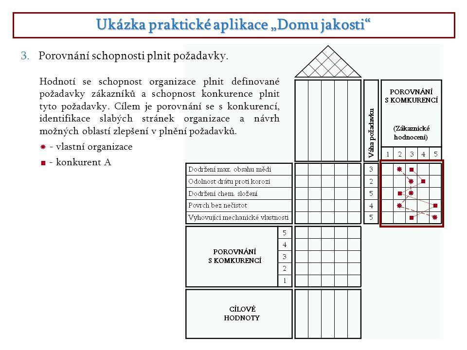 """Ukázka praktické aplikace """"Domu jakosti"""" 3.Porovnání schopnosti plnit požadavky. Hodnotí se schopnost organizace plnit definované požadavky zákazníků"""
