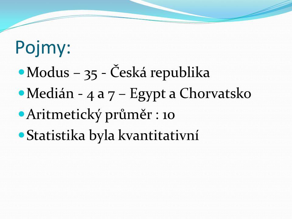 Pojmy: Modus – 35 - Česká republika Medián - 4 a 7 – Egypt a Chorvatsko Aritmetický průměr : 10 Statistika byla kvantitativní