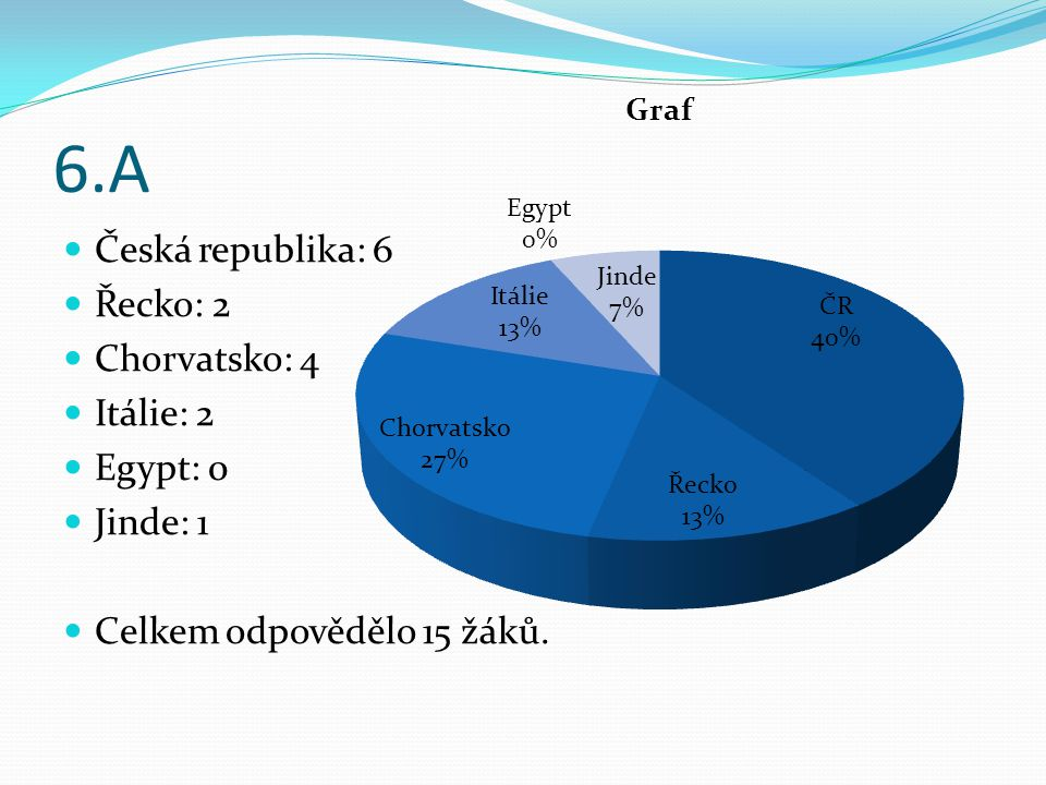 6.A Česká republika: 6 Řecko: 2 Chorvatsko: 4 Itálie: 2 Egypt: 0 Jinde: 1 Celkem odpovědělo 15 žáků.