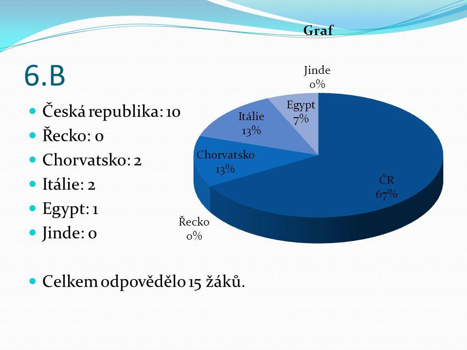 6.B Česká republika: 10 Řecko: 0 Chorvatsko: 2 Itálie: 2 Egypt: 1 Jinde: 0 Celkem odpovědělo 15 žáků.