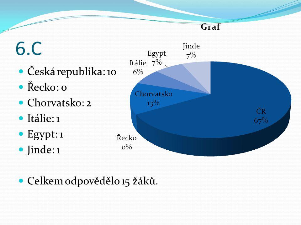 6.C Česká republika: 10 Řecko: 0 Chorvatsko: 2 Itálie: 1 Egypt: 1 Jinde: 1 Celkem odpovědělo 15 žáků.