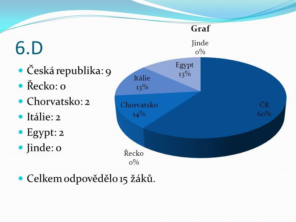 6.D Česká republika: 9 Řecko: 0 Chorvatsko: 2 Itálie: 2 Egypt: 2 Jinde: 0 Celkem odpovědělo 15 žáků.