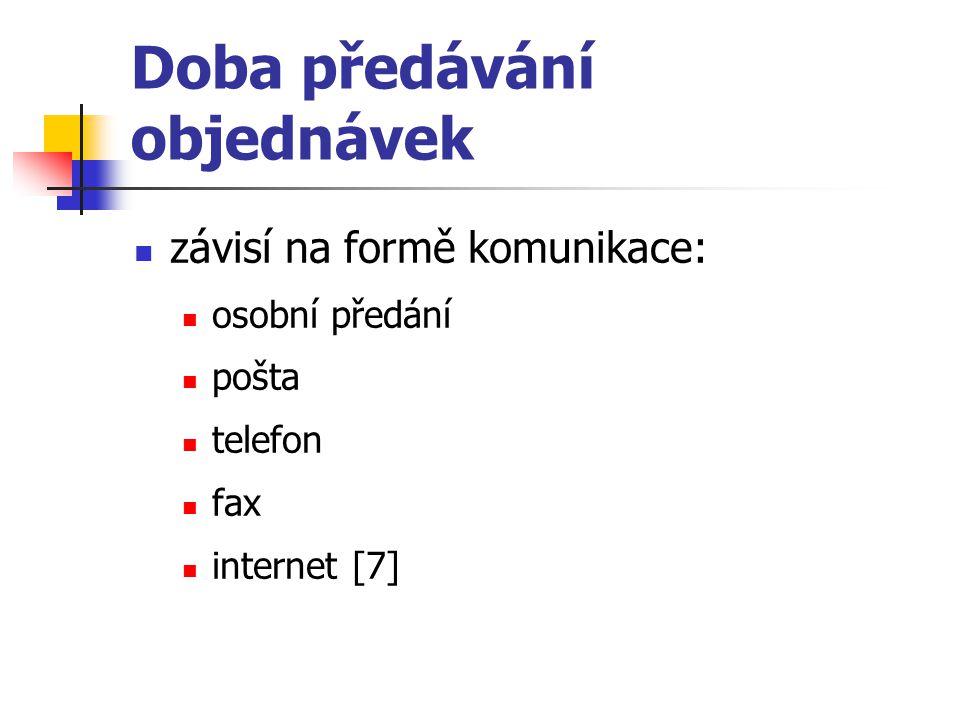 Doba předávání objednávek závisí na formě komunikace: osobní předání pošta telefon fax internet [7]