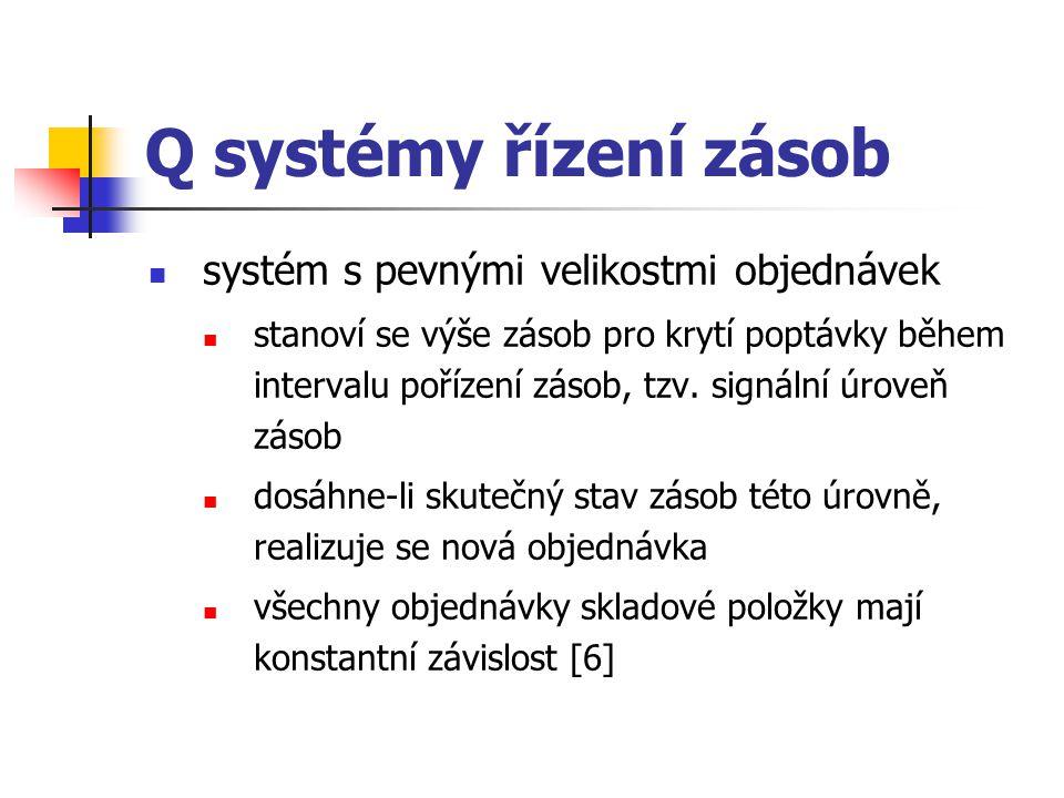 Q systémy řízení zásob systém s pevnými velikostmi objednávek stanoví se výše zásob pro krytí poptávky během intervalu pořízení zásob, tzv. signální ú