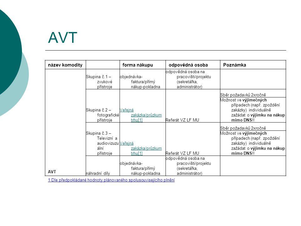 AVT název komodity forma nákupuodpovědná osobaPoznámka AVT Skupina č.1 – zvukové přístroje objednávka- faktura/přímý nákup-pokladna odpovědná osoba na