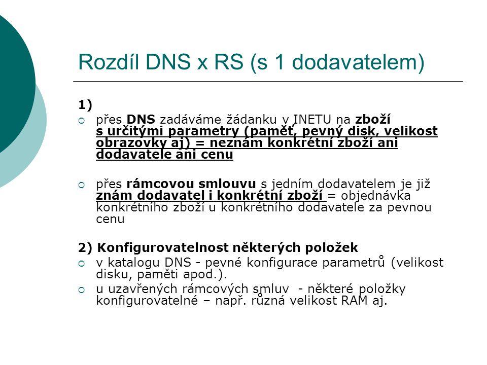 Rozdíl DNS x RS (s 1 dodavatelem) 1)  přes DNS zadáváme žádanku v INETU na zboží s určitými parametry (paměť, pevný disk, velikost obrazovky aj) = ne