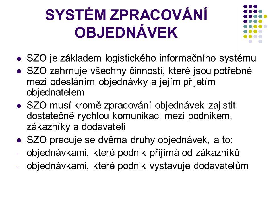 SYSTÉM ZPRACOVÁNÍ OBJEDNÁVEK SZO je základem logistického informačního systému SZO zahrnuje všechny činnosti, které jsou potřebné mezi odesláním objed
