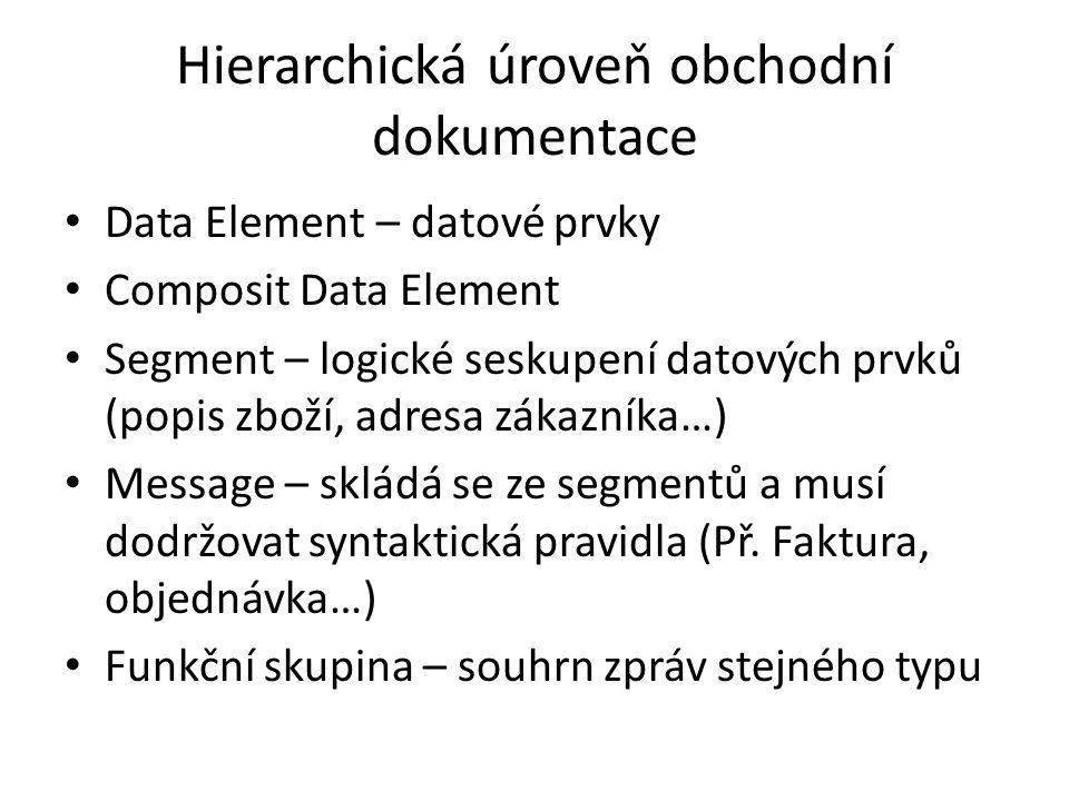 Hierarchická úroveň obchodní dokumentace Data Element – datové prvky Composit Data Element Segment – logické seskupení datových prvků (popis zboží, ad