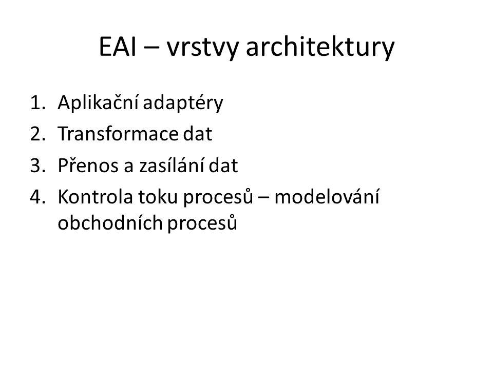 EAI – vrstvy architektury 1.Aplikační adaptéry 2.Transformace dat 3.Přenos a zasílání dat 4.Kontrola toku procesů – modelování obchodních procesů