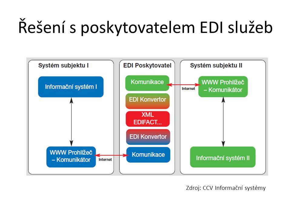 Řešení s poskytovatelem EDI služeb Zdroj: CCV Informační systémy