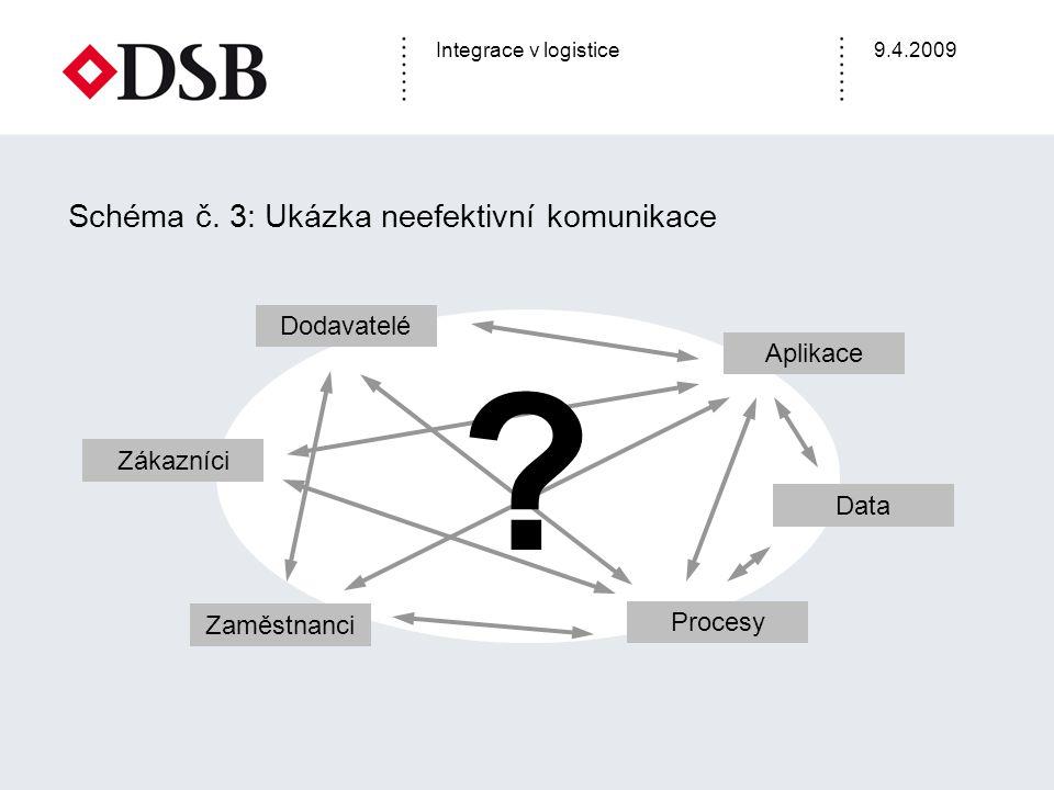Integrace v logistice9.4.2009 Schéma č. 3: Ukázka neefektivní komunikace Dodavatelé Zákazníci Zaměstnanci Procesy Data Aplikace ?