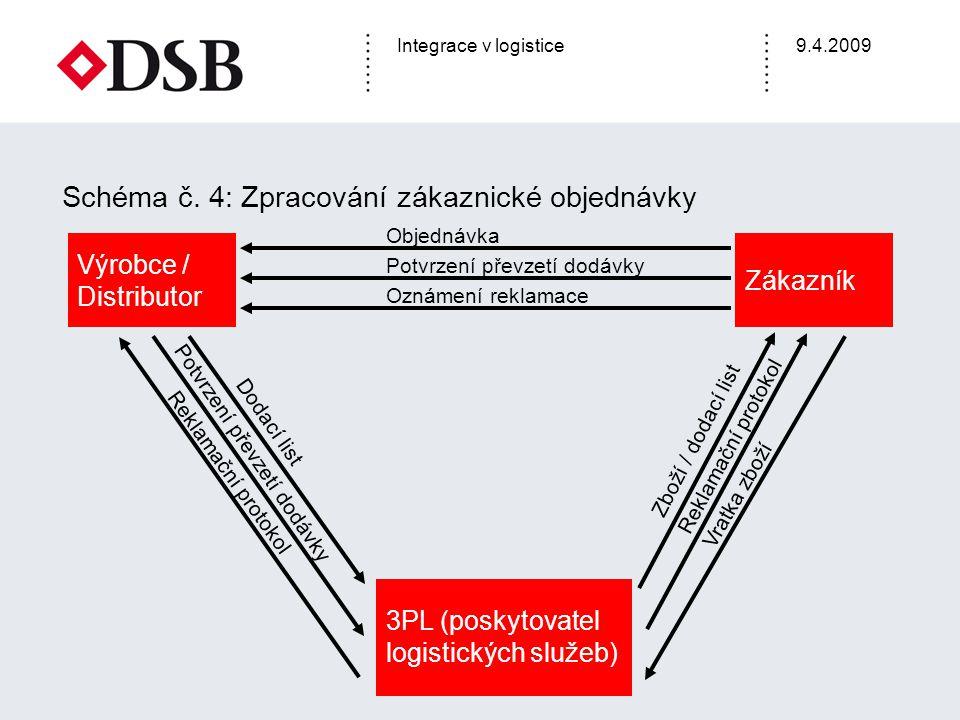 Integrace v logistice9.4.2009 Zákazník Výrobce / Distributor 3PL (poskytovatel logistických služeb) Objednávka Dodací list Zboží / dodací list Oznámen