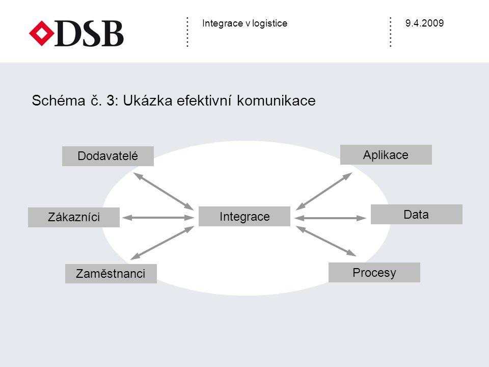 Integrace v logistice9.4.2009 Schéma č. 3: Ukázka efektivní komunikace Zákazníci Zaměstnanci Procesy Data Aplikace Dodavatelé Integrace