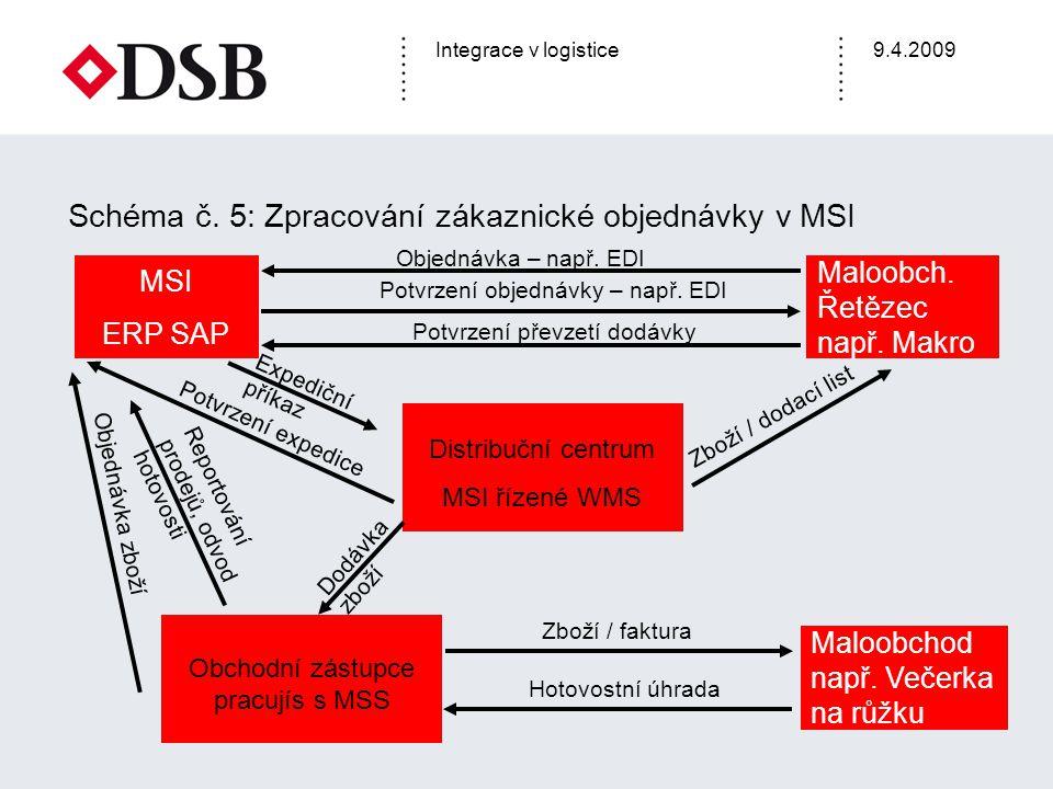 Integrace v logistice9.4.2009 Maloobch. Řetězec např. Makro MSI ERP SAP Distribuční centrum MSI řízené WMS Objednávka – např. EDI Expediční příkaz Zbo