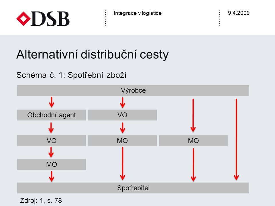 Integrace v logistice9.4.2009 Alternativní distribuční cesty Schéma č. 1: Spotřební zboží Výrobce Spotřebitel Obchodní agent VO MO VO MO Zdroj: 1, s.